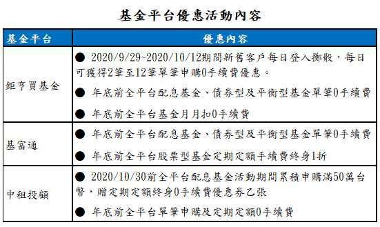資料來源:各基金平台網站;資料日期:2020/9/28