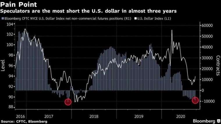 美元指數走勢與多空未平倉淨額圖 (圖: Bloomberg)