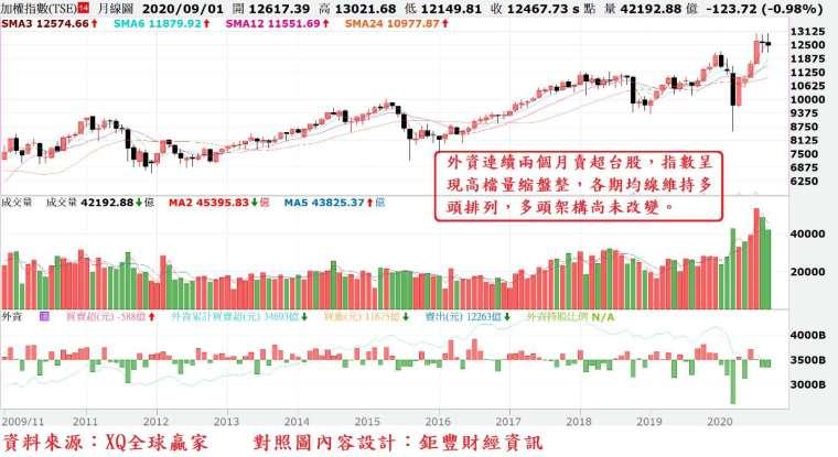圖、台股月 K 線與外資買賣超對照圖