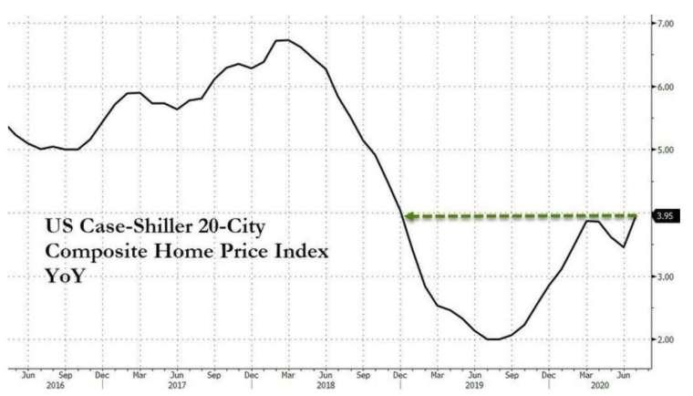 美國 Case-Shiller 20 大城房價指數年增率 (圖:Zerohedge)