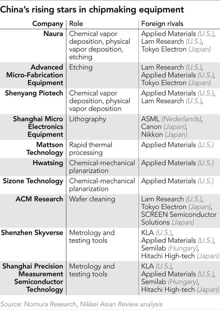中國半導體設備商業務與競爭者 (圖: Nikkei)
