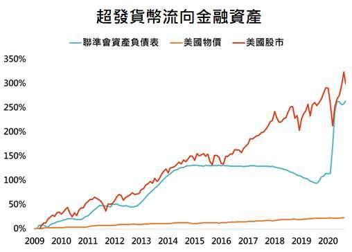 資料來源:Bloomberg,「鉅亨買基金」整理,採標普 500 指數,資料日期: 2020/9/29。此資料僅為歷史數據模擬回測,不為未來投資獲利之保證,在不同指數走勢、比重與期間下,可能得到不同數據結果。統一以 2009/1/31 為比較基期。