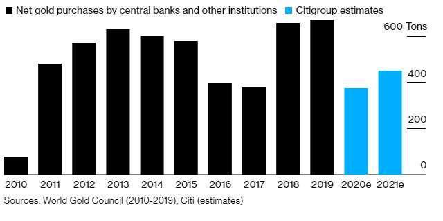 各國央行近 10 年購買黃金情況 (圖表取自彭博)