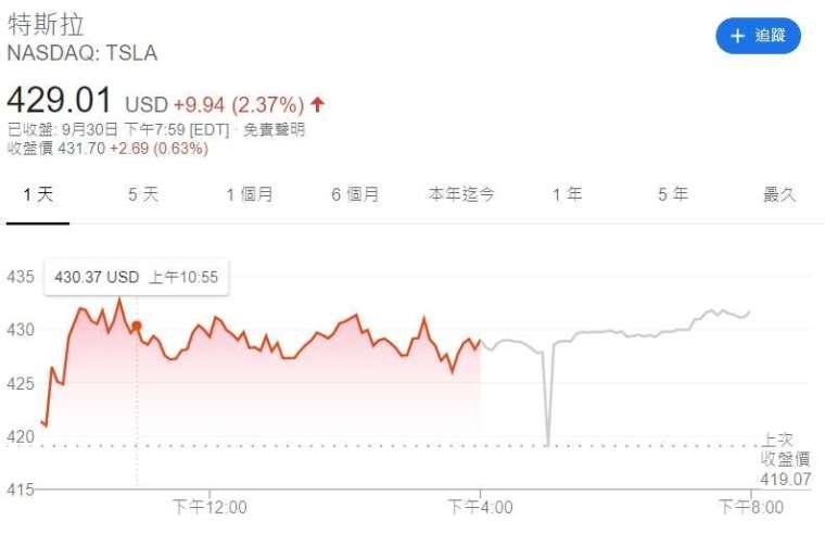 特斯拉股價。來源:Google