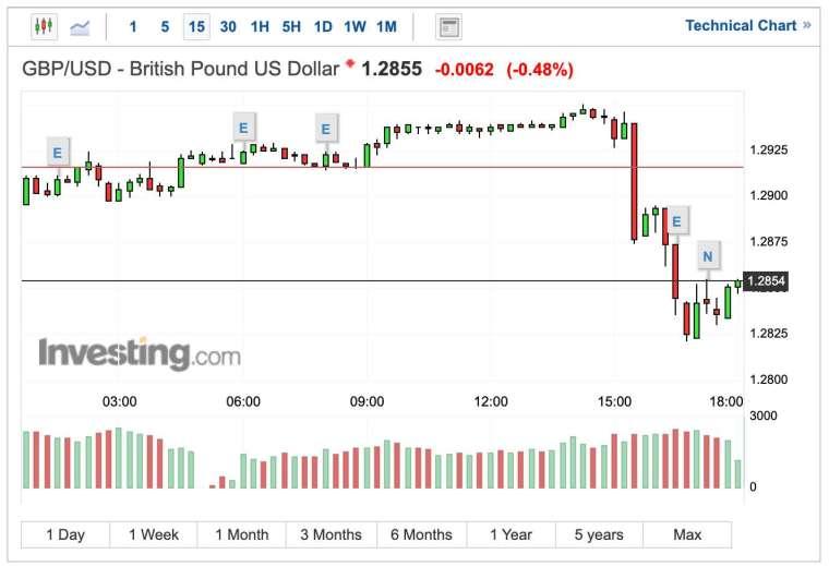 英鎊兌美元匯率 15 分鐘 K 線圖 (圖:Investing.com)