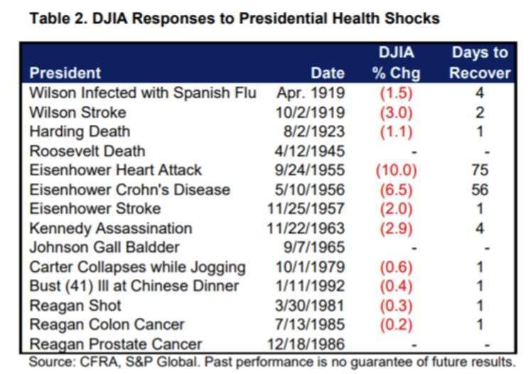 歷任總統健康狀況對美股的影響。(圖片:marketwatch)