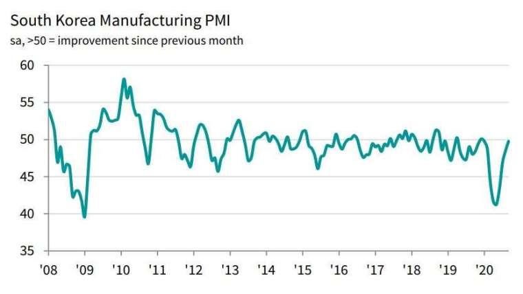 南韓製造業 PMI 走勢圖 (圖片來源:IHS Markit)