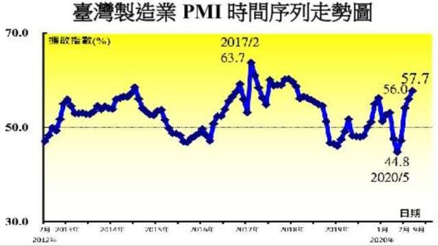 9月我製造業PMI創2年半來新高。(圖:中經院提供)