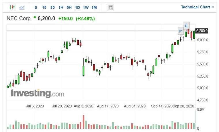 NEC 股價走勢日線圖 (圖片:Investing.com)