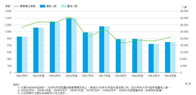 勞雇雙方協商減少工時實施人數,截至 2020 年 9 月底。(圖:勞動部官網)