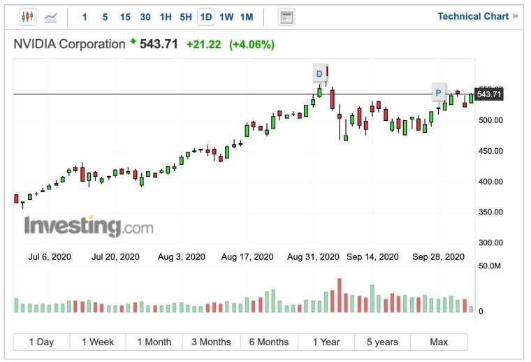 Nvidia 股價日線圖 (圖:Investing.com)