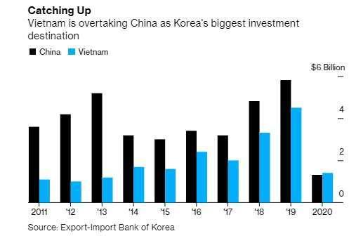 韓企在中國 (黑)、越南 (藍) 投資金額。資料來源:Bloomberg