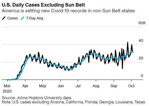 美國每日新確診案例總數,不計 SunBelt 區 (圖: Bloomberg)