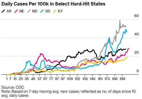 美國中西部州美日新確診案例走勢 (圖: Bloomberg) (NA: 阿肯色州;NE: 內布拉斯加州;ND/SD: 北 / 南達科他州;KY: 肯塔基州)