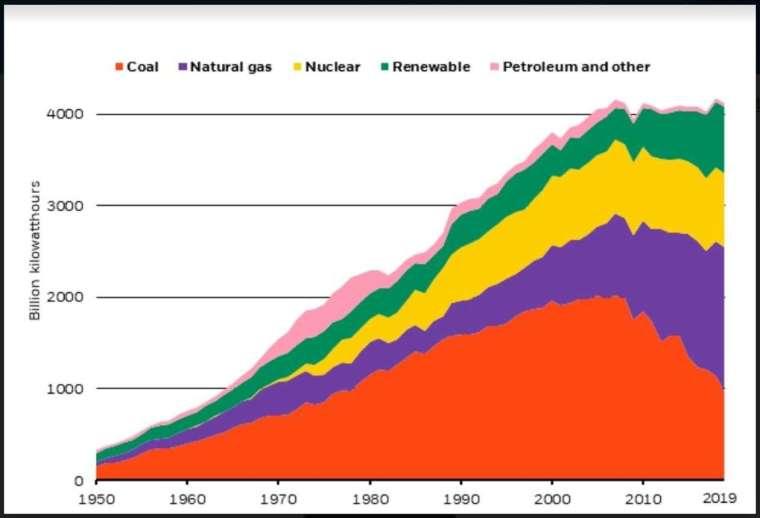 美國電網歷年發電來源分布 (圖: Marketwatch)
