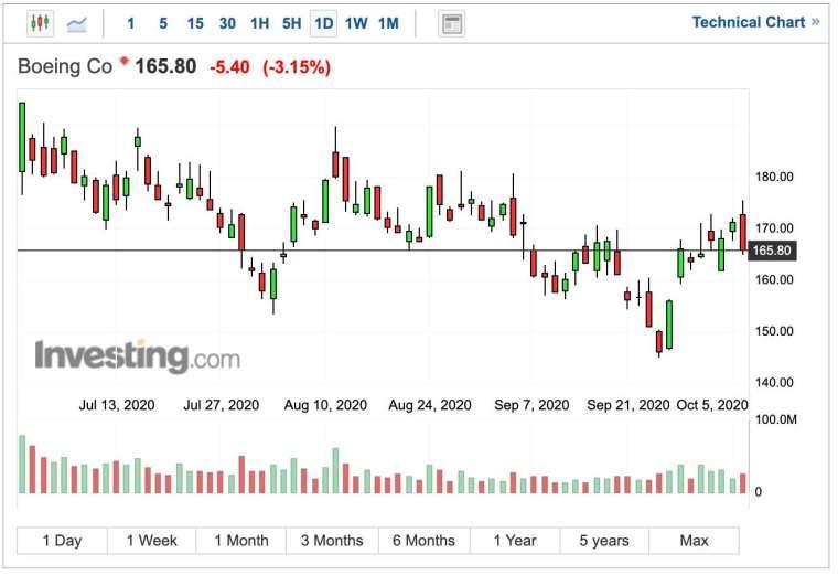 波音股價日線圖 (圖:Investing.com)