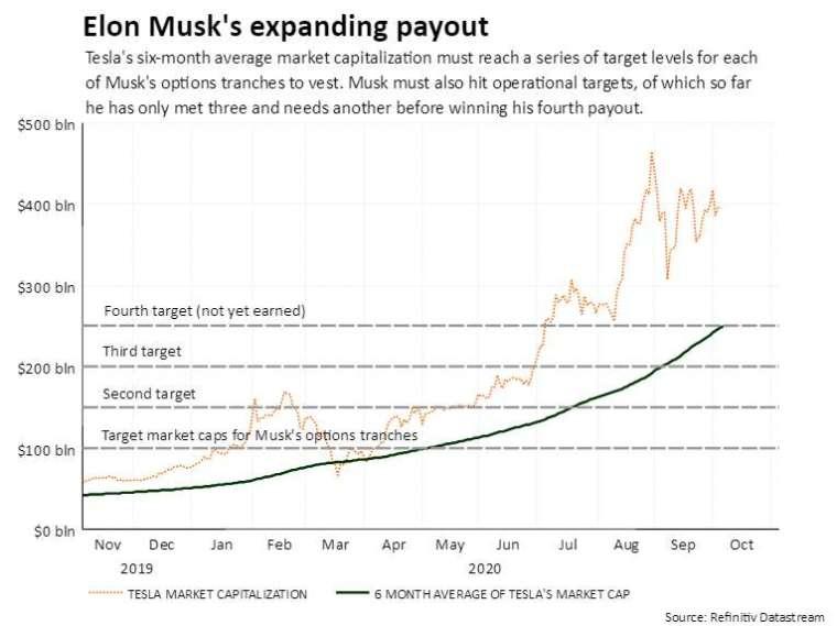 特斯拉市值與 6 個月平均市值走勢,以及薪資獎勵各階段標準 (圖: Reuters)