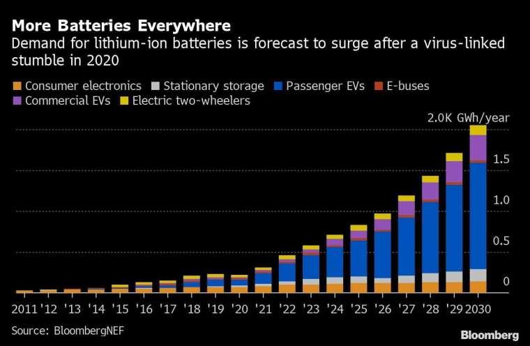 2011 年至 2030 年電池需求規模與比重 (圖: Bloomberg)