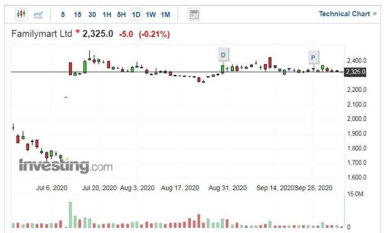 日本全家股價走勢日線圖 (圖片:Investing.com)