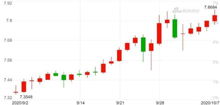 美元兌土耳其里拉日 K 線圖。(來源:新浪財經)