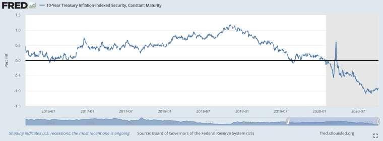 美國十年期公債實質殖利率 (圖:FRED)