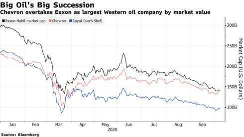 埃克森美孚 (黑)、雪弗龍 (紅)、荷蘭殼牌 (藍) 2020 年市值變化 (圖: Bloomberg)