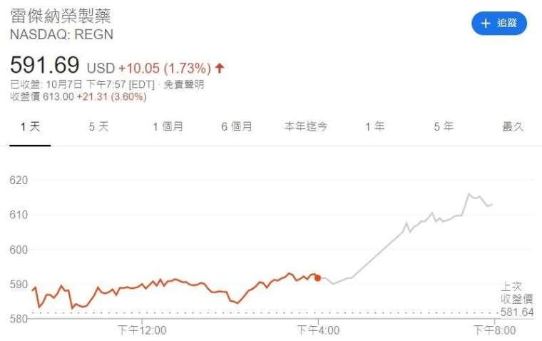 Regeneron 股價走勢。來源:Google
