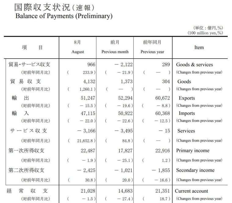 日本 2020 年 8 月國際收支狀況 (初值) (圖片來源:日本財務省)