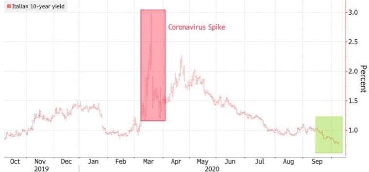 義大利 10 年期公債殖利率今年以來一路走低。(來源:Bloomberg)