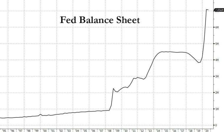 Fed 資產負債表成長情況 (圖表取自 Zero Hedge)