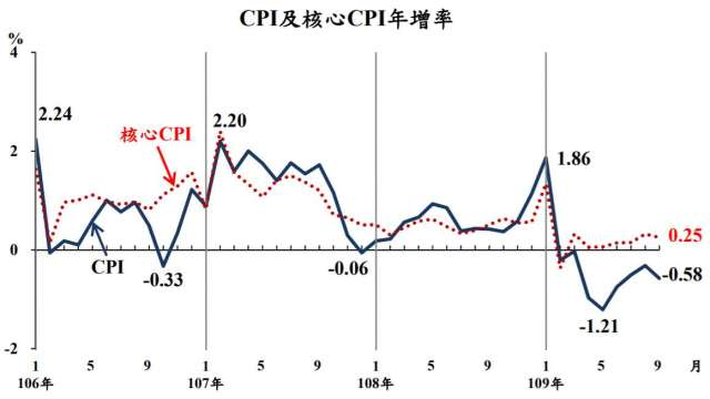 9月我國CPI年跌0.58%,已連續8個月下跌。(圖:主計總處提供)