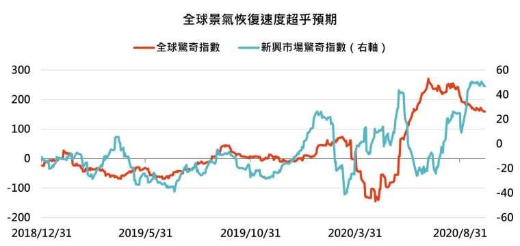資料來源:Bloomberg,「鉅亨買基金」整理,資料截至 2020/10/5。此資料僅為歷史數據模擬回測,不為未來投資獲利之保證,在不同指數走勢、比重與期間下,可能得到不同數據結果。