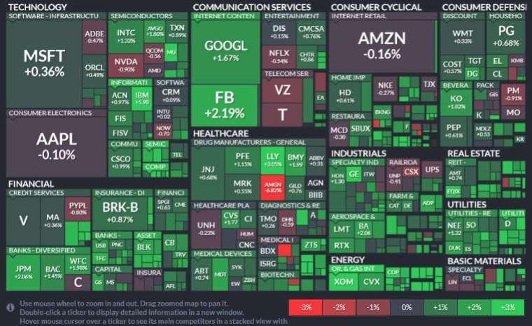 標普所有板塊以能源、公用事業和房地產類股領漲。(圖片:Finviz)