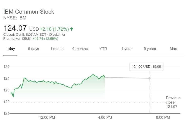 IBM 股價走勢 (圖片:谷歌)