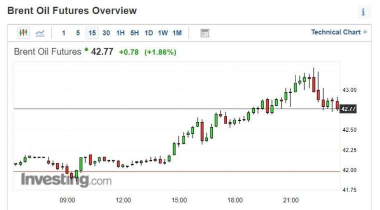 Brent 原油期貨價格 15 分鐘走勢圖 (圖片:investing)