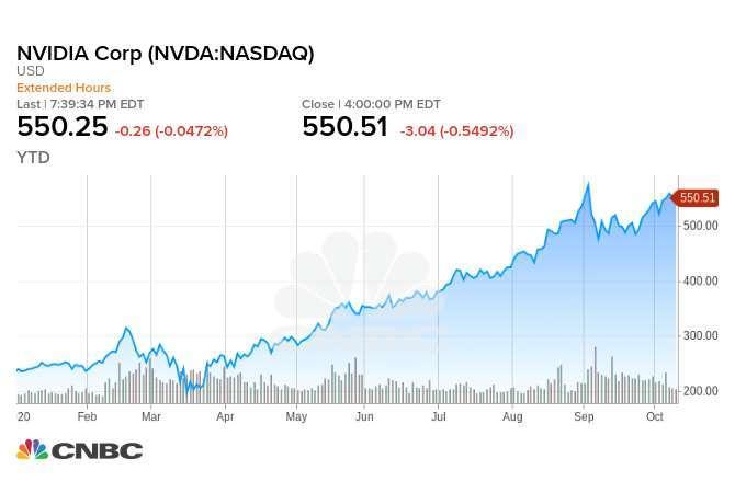 Nvidia 今年迄今股價走勢