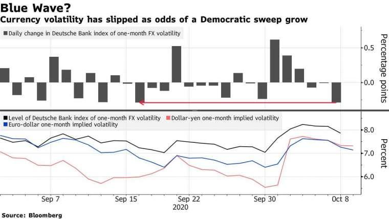 上圖為德銀一個月期外匯波動性指數每日變動幅度。下圖為德銀一個月期外匯波動性指數 (黑)、美元 / 日圓一個月隱含波動性 (紅)、歐元 / 美元一個月隱含波動性 (藍)。來源:Bloomberg