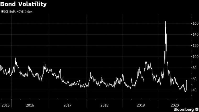 ICE BofA 的公債波動率指數。來源:Bloomberg