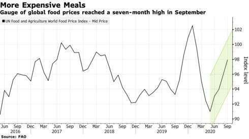 聯合國糧價指數走勢 (圖: Bloomberg)