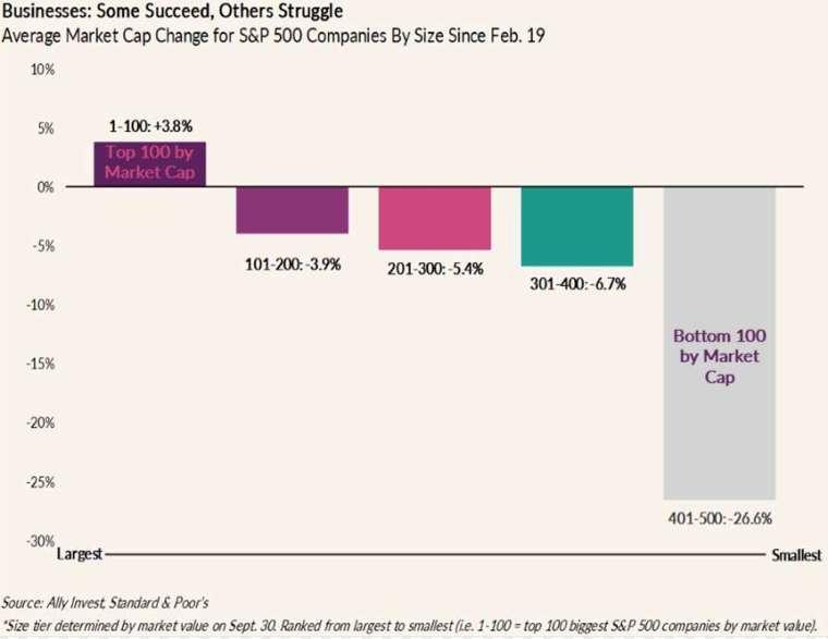2 月迄今標普 500 指數中 500 企業市值變化 (圖: Marketwatch)