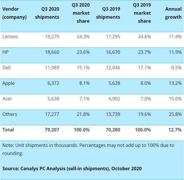 第三季全球前五大電腦品牌 (圖: Canalys)