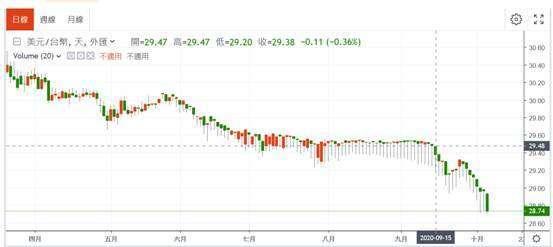 (圖一:新台幣兌換美元走勢,在 9 月 15 日棄守 29.5,鉅亨網)