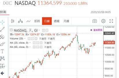 (圖二:NASDAQ 股價指數近期最高點 12,074 點,鉅亨網)
