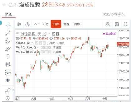 (圖五:道瓊工業股價指數日 K 線圖,鉅亨網)