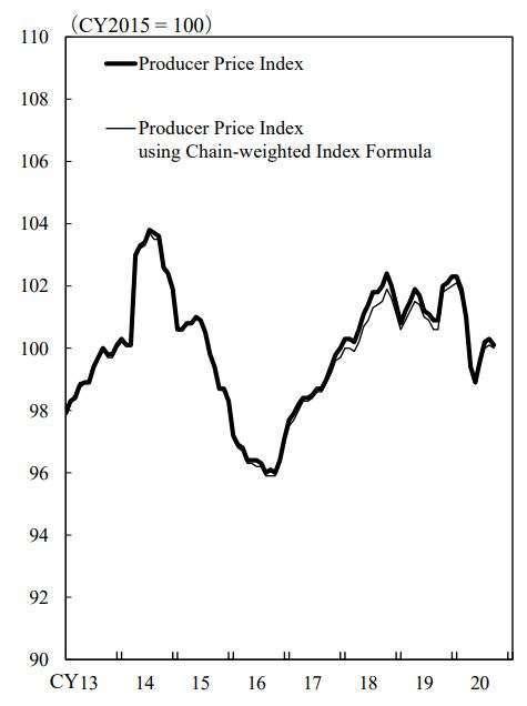 日本企業物價指數 (PPI) 走勢圖 (圖片來源:Bank of Japan)