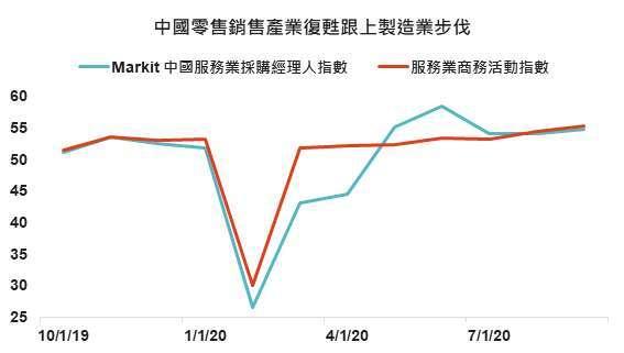 資料來源: Bloomberg、MoC&T and Citi Research,「鉅亨買基金」整理, 2020/10/11。
