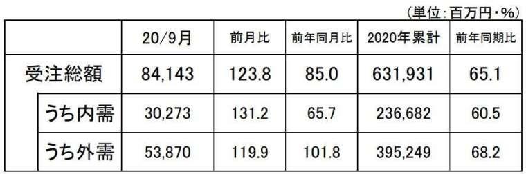 日本 2020 年 9 月工具機訂單 (初值) (圖片來源:JMTBA)