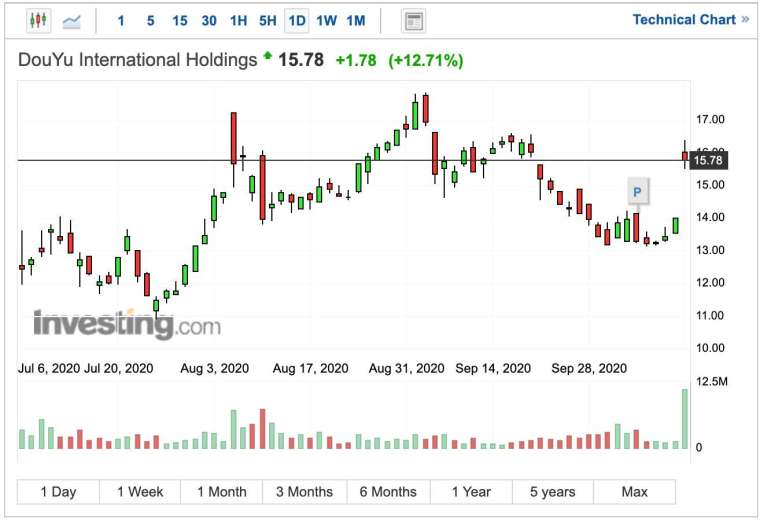 鬥魚股價日線圖 (圖:Investing.com)