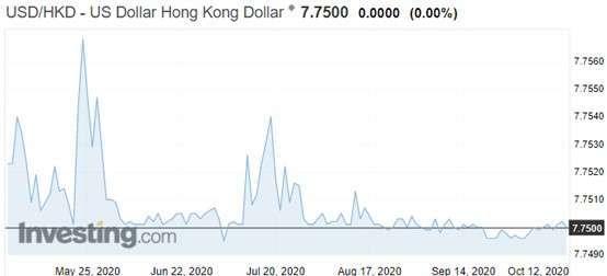 資料來源: investing.com, 港幣兌美元日線走勢