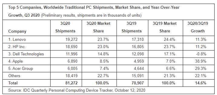 各品牌 PC 出貨量 (圖片:IDC)